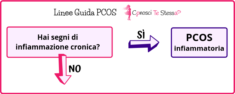 PCOS: soffri di una forma di infiammazione cronica?