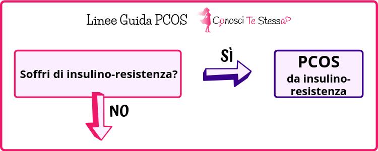 sindrome ovaio policistico o PCOS e insulino resistenza