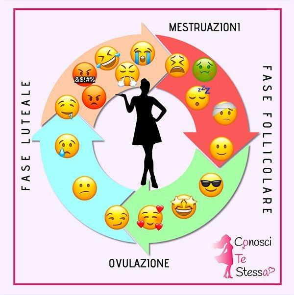 Illustrazione delle quattro fasi del ciclo mestruale